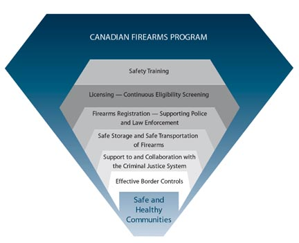UPDATED: WHERE IS THE EVIDENCE CANADA'S GUN CONTROL PROGRAMS ARE WORKING?