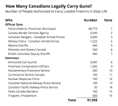 RCMP RELEASE UPDATED AUTHORIZATION TO CARRY (ATC) STATISTICS BY PROVINCE – RCMP ATIP Response dated Feb 20, 2019 – Received March 6, 2019 by Dennis R. Young – Thanks to TheGunBlog.ca for the statistics and the photo. ATCs issued for Self Protection from Human Threats = Exempted (See note below) ATCs Issued for Employment = […]