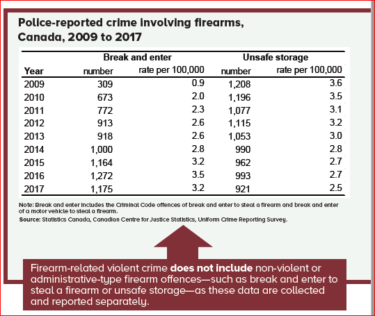 "Selected comments on the definition of ""crime gun"" By Gary A. Mauser and Dennis R. Young – January 2020 Statistics Canada Recommendation 4: That the Police Information Statistics Committee of the Canadian Association of Chiefs of Police together with the Special Purpose Firearms Committee develop a standardized definition of crime-gun and review the current definition […]"